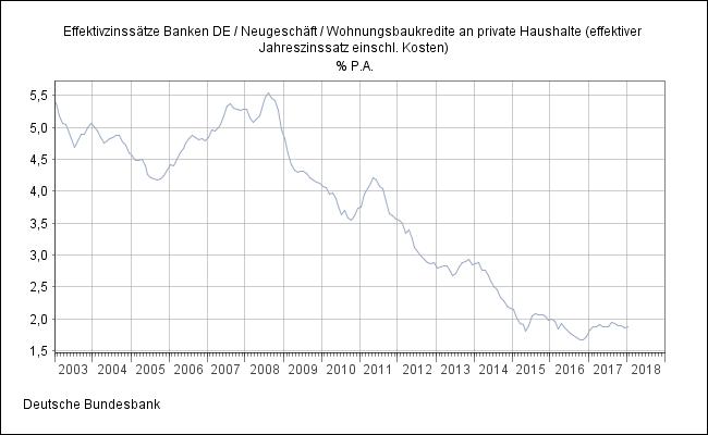 Risiko Anschlussfinanzierung Steigende Zinsen Bei Finanzierung Von